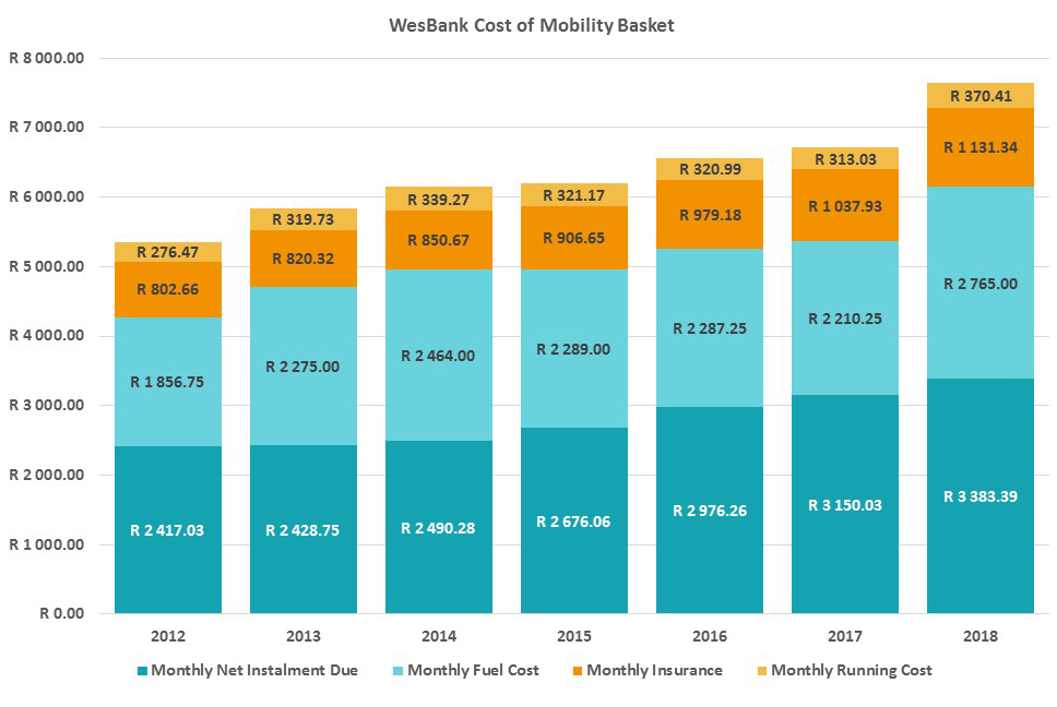Wesbank cost of mobility